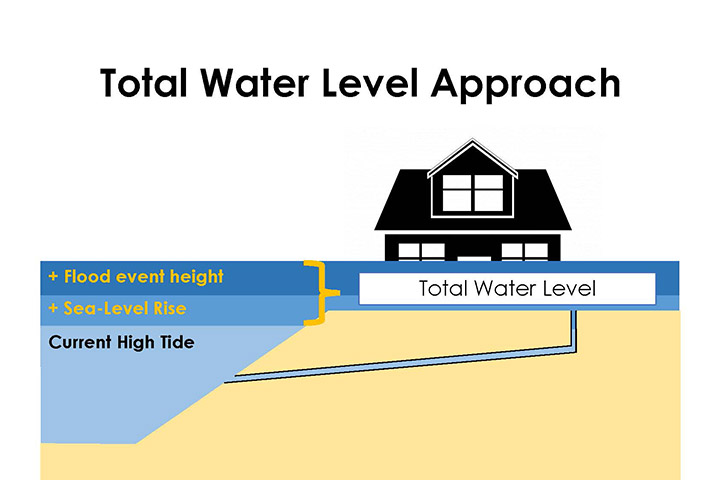 The tool uses a total water level concept to represent flood risk from a combination of tides, sea level rise, and flood events like extreme storms.