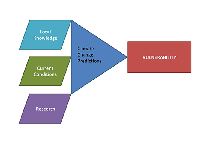 The Climate Change Vulnerability Assessment Tool for Coastal Habitats, or CCVATCH, can help coastal managers understand this local variability.