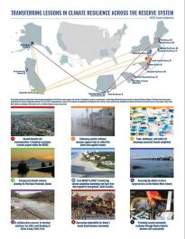 Climate Resilience Infographic